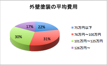 外壁塗装の平均費用・相場グラフ
